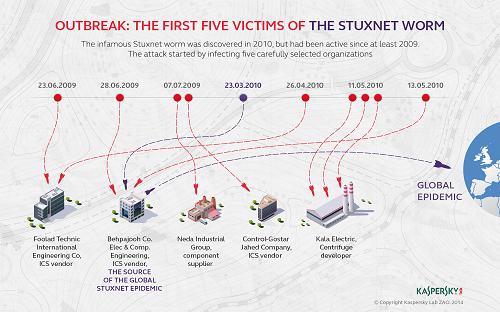 stuxnet-victims-new
